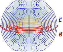 dipole E and B radiation