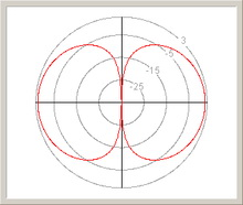 dipole radiation pattern