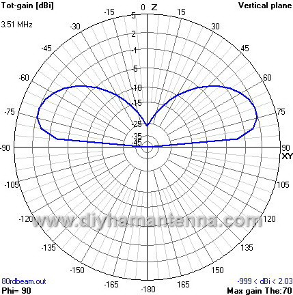 delta loop antenna radiation pattern