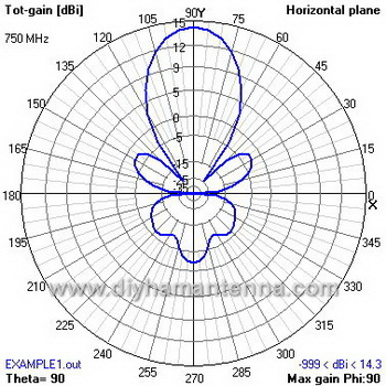 04 radiation pattern